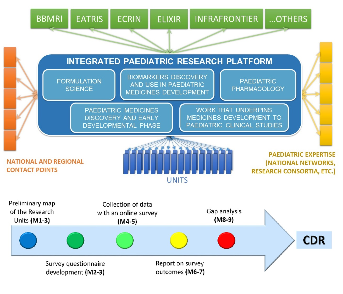 EPTRI – European Paediatric Translational Research Infrastructure. Bridging the gaps of the paediatric excellence medicine